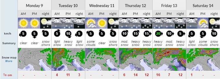 Ski Total | Snow forecast for Avoriaz