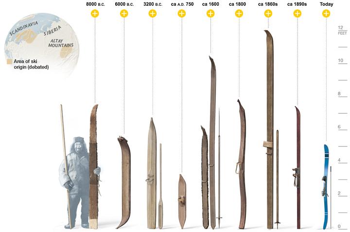 Ski Total | history of skis